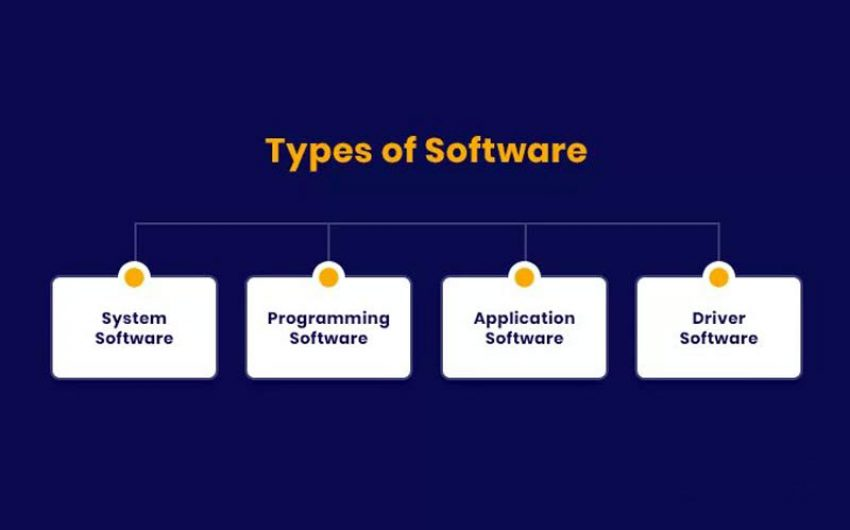 Types Of Software And How To Classify Them